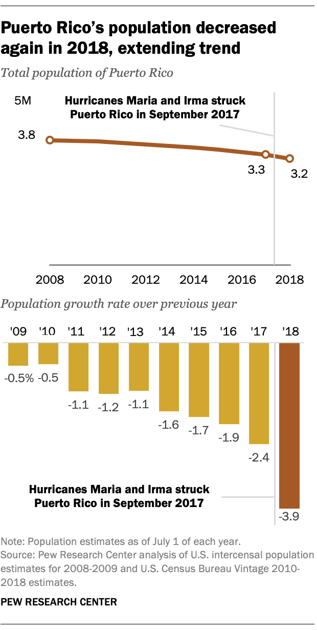 Puerto Rico's population decreased again in 2018, extending trend