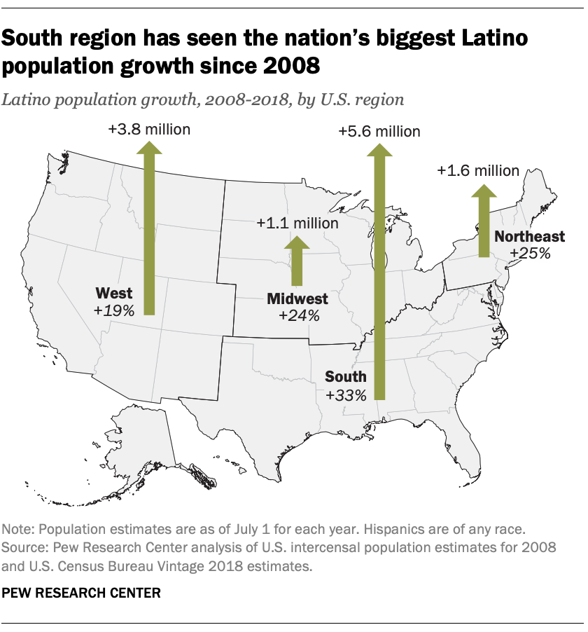 South region has seen the nation's biggest Latino population growth since 2008