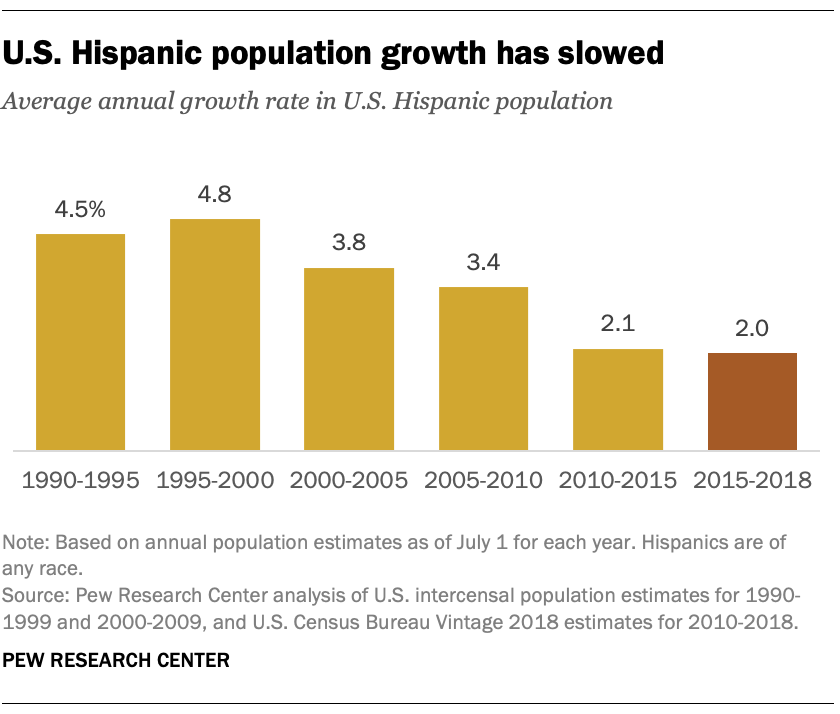 U.S. Hispanic population growth has slowed