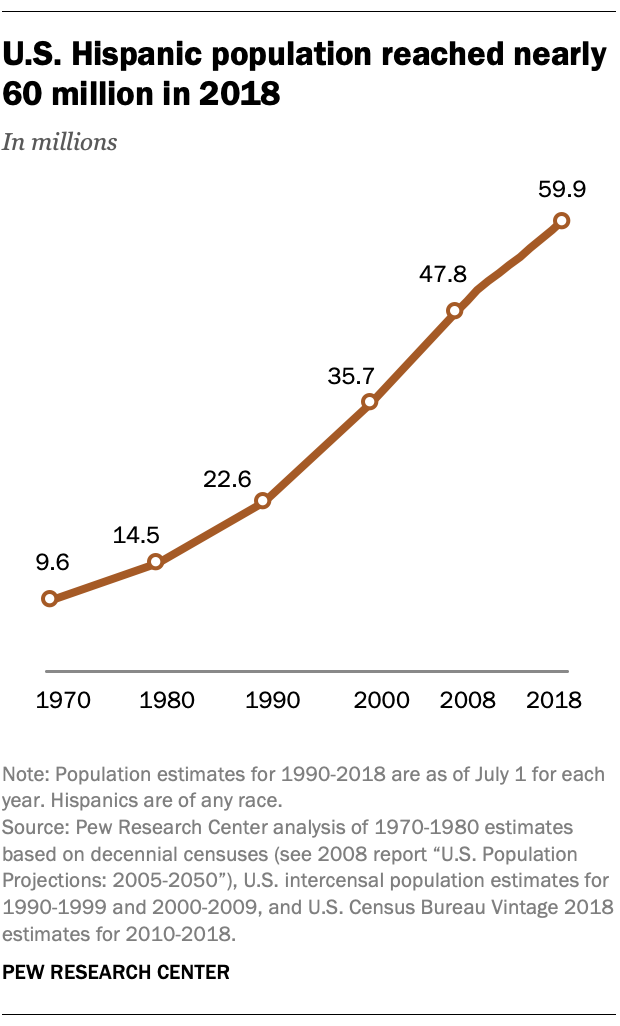 U.S. Hispanic population reached nearly 60 million in 2018