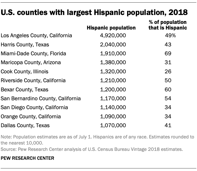 U.S. counties with largest Hispanic population, 2018
