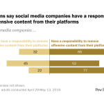 Most Americans say social media companies have a responsibility to remove offensive content from their platforms