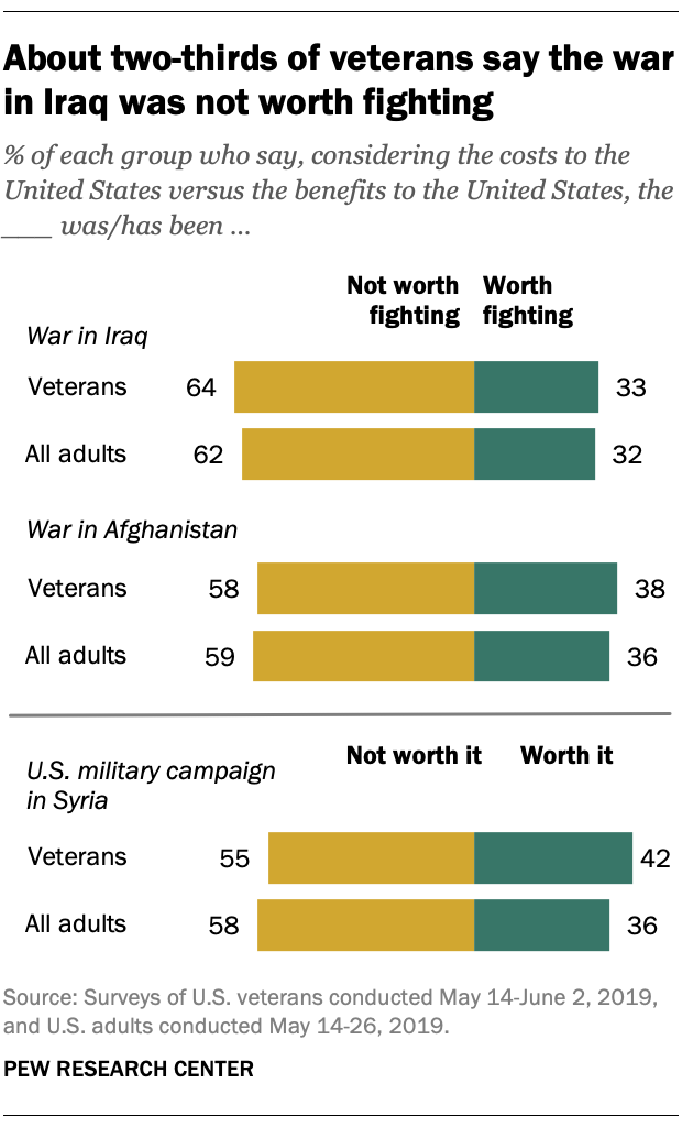 About two-thirds of veterans say the way in Iraq was not worth fighting