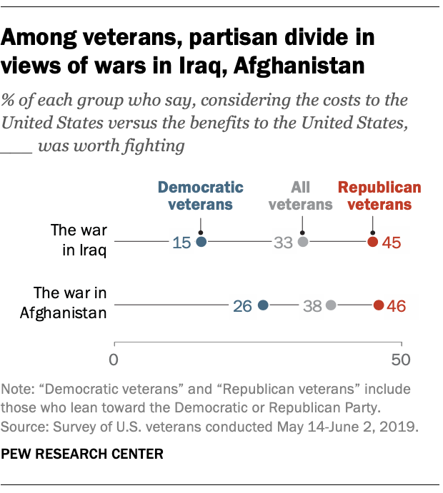 Among veterans, partisan divide in views of wars in Iraq, Afghanistan