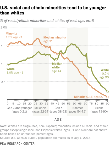 U.S. racial and ethnic minorities tend to be younger than whites