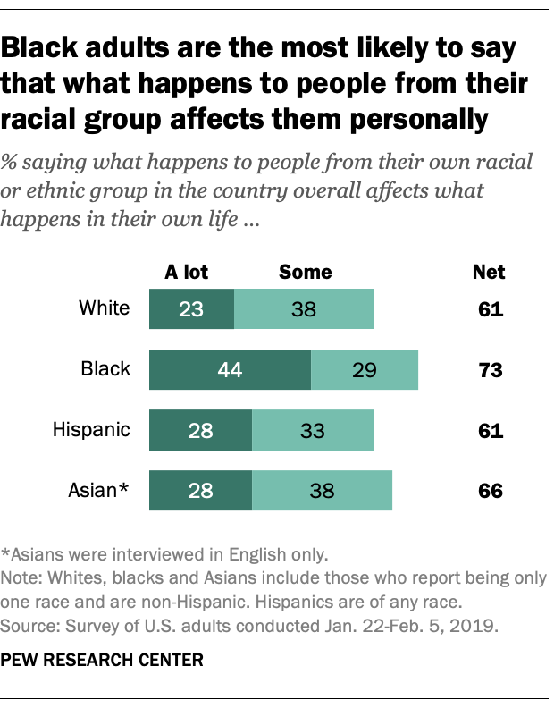 Black adults are the most likely to say that what happens to people from their racial group affects them personally