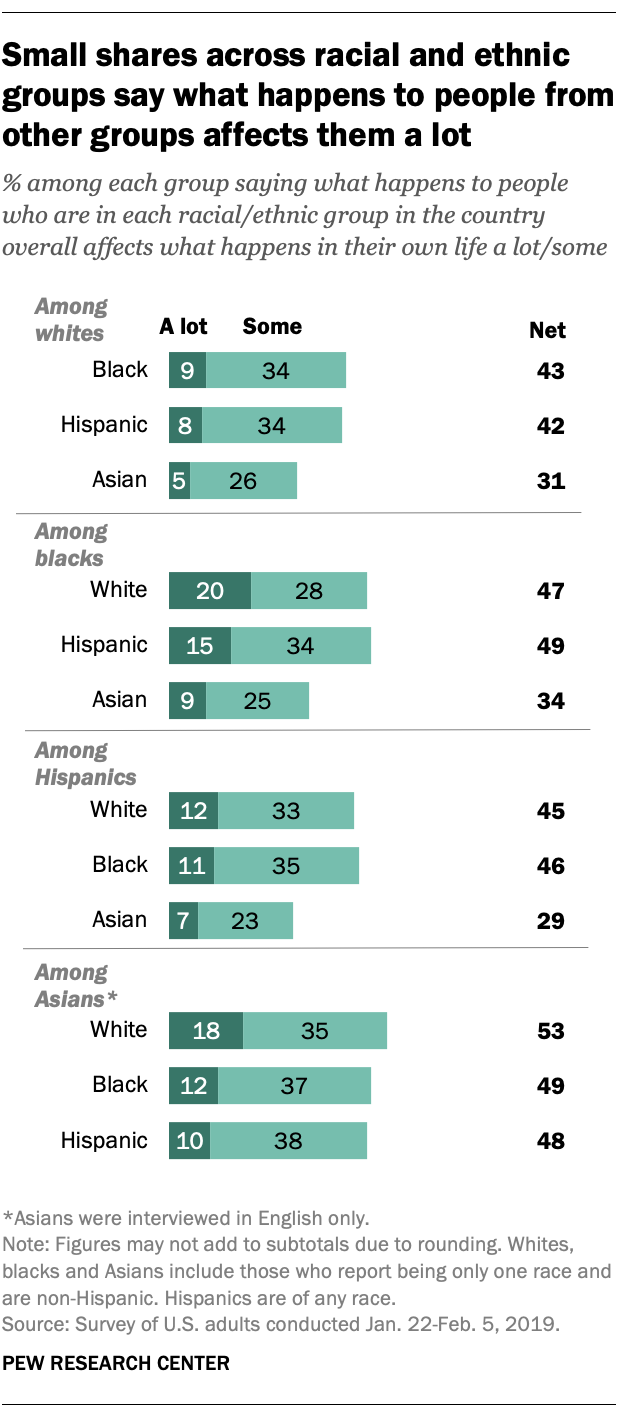 Small shares across racial and ethnic groups say what happens to people from other groups affects them a lot