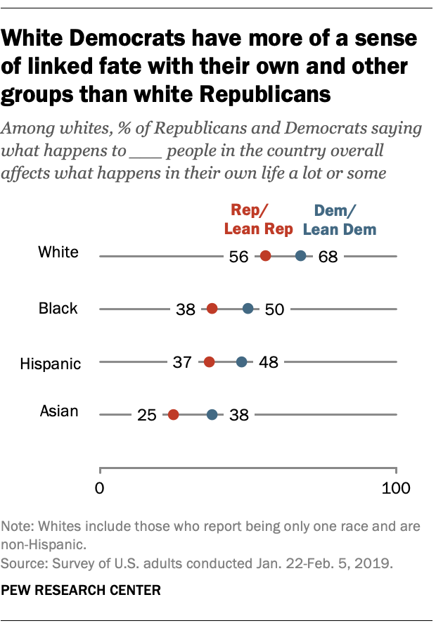 White Democrats have more of a sense of linked fate with their own and other groups than white Republicans