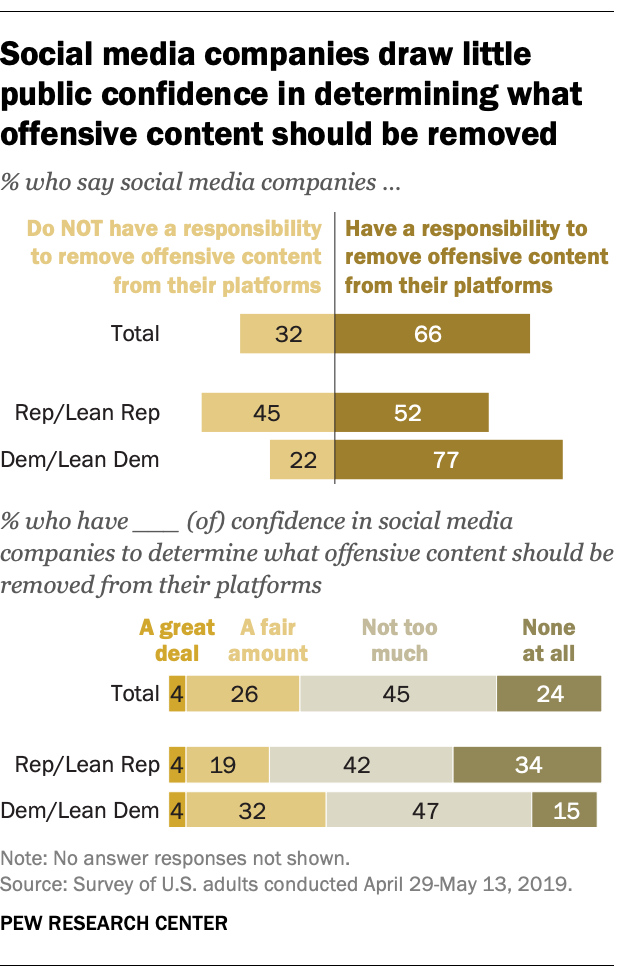 Social media companies draw little public confidence in determining what offensive content should be removed