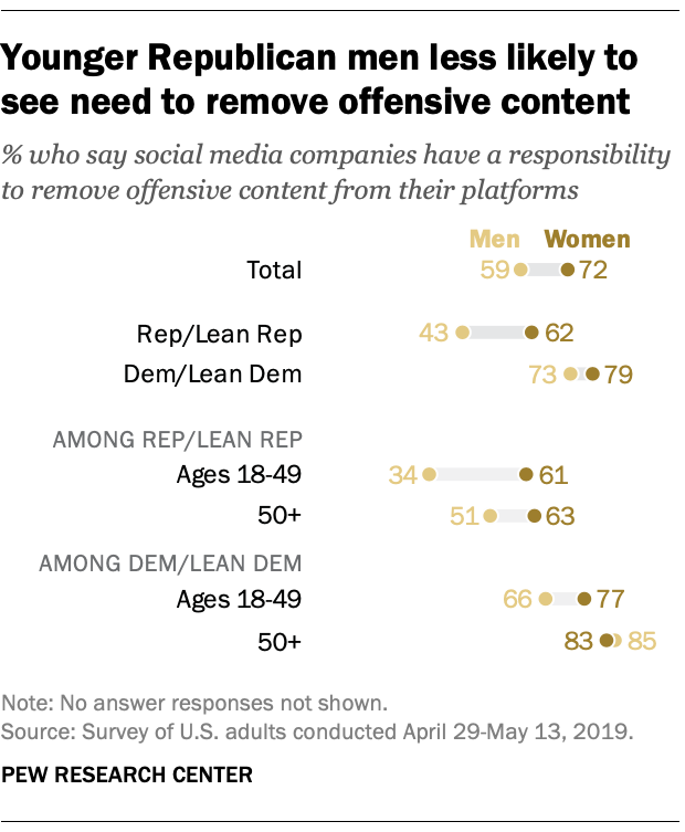 Younger Republican men less likely to see need to remove offensive content