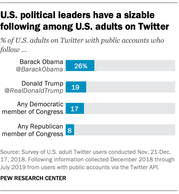 U.S. political leaders have a sizable following among U.S. adults on Twitter