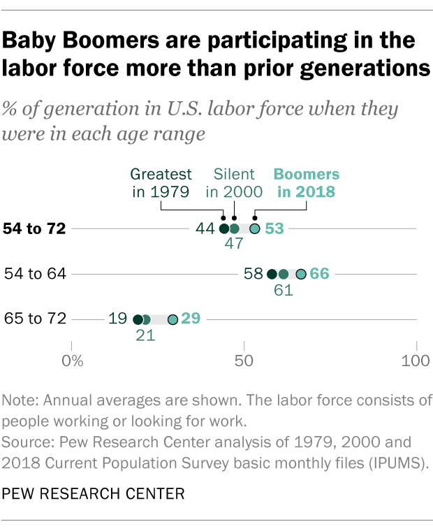 Baby Boomers are participating in the labor force more than prior generations