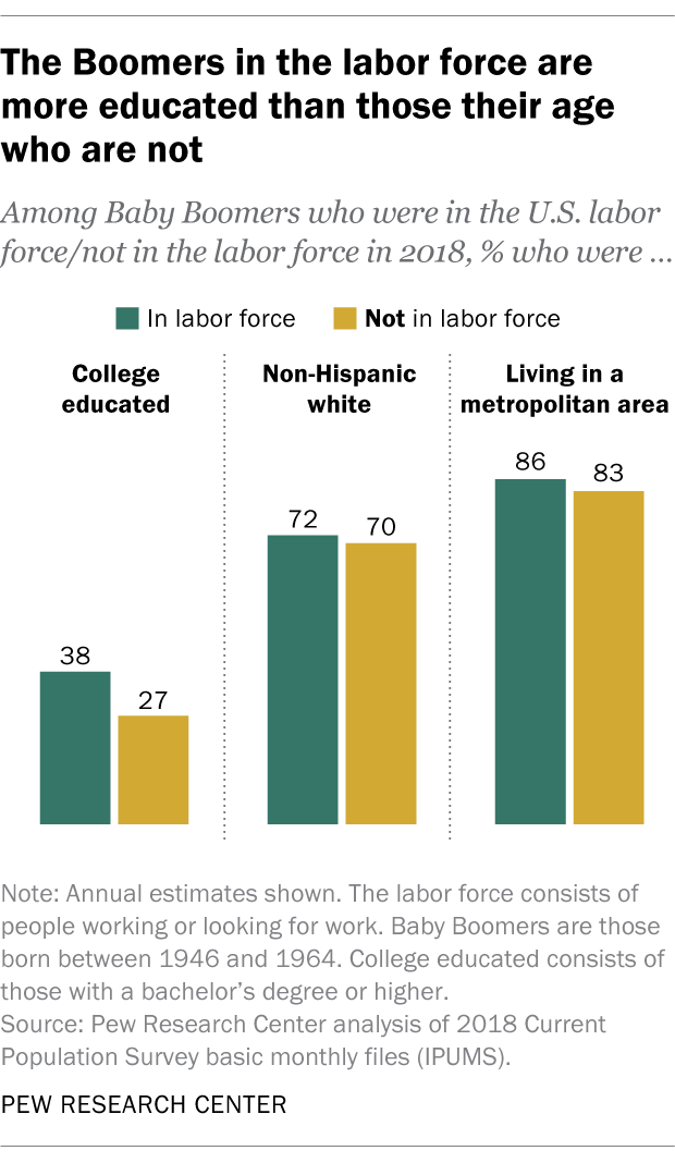 The Boomers in the labor force are more educated than those their age who are not