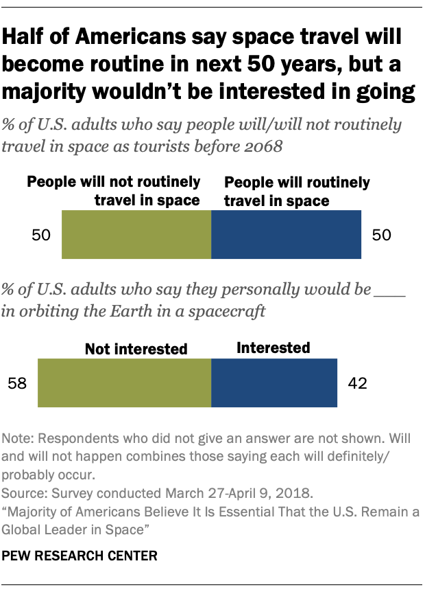 Half of Americans say space travel will become routine in next 50 years, but a majority wouldn't be interested in going