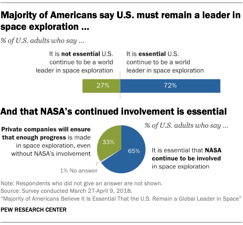 Majority of Americans say U.S. must remain a leader in space exploration ... And that NASA's continued involvement is essential
