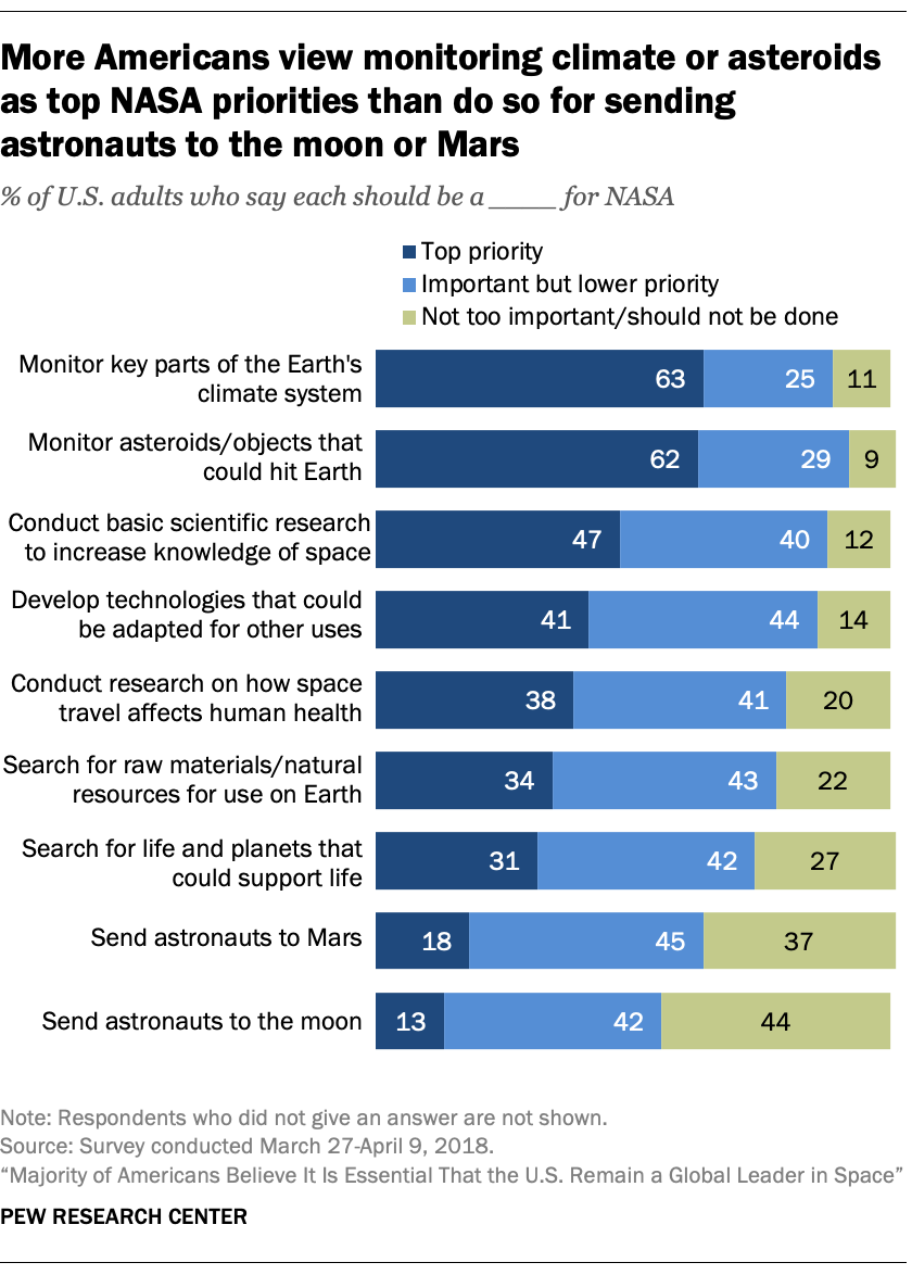 More Americans view monitoring climate or asteroids as top NASA priorities than do so for sending astronauts to the moon or Mars