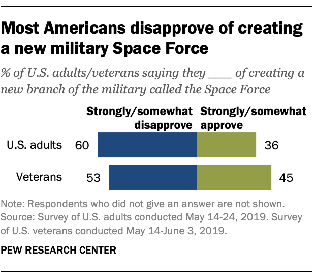 Most Americans disapprove of creating a new military Space Force