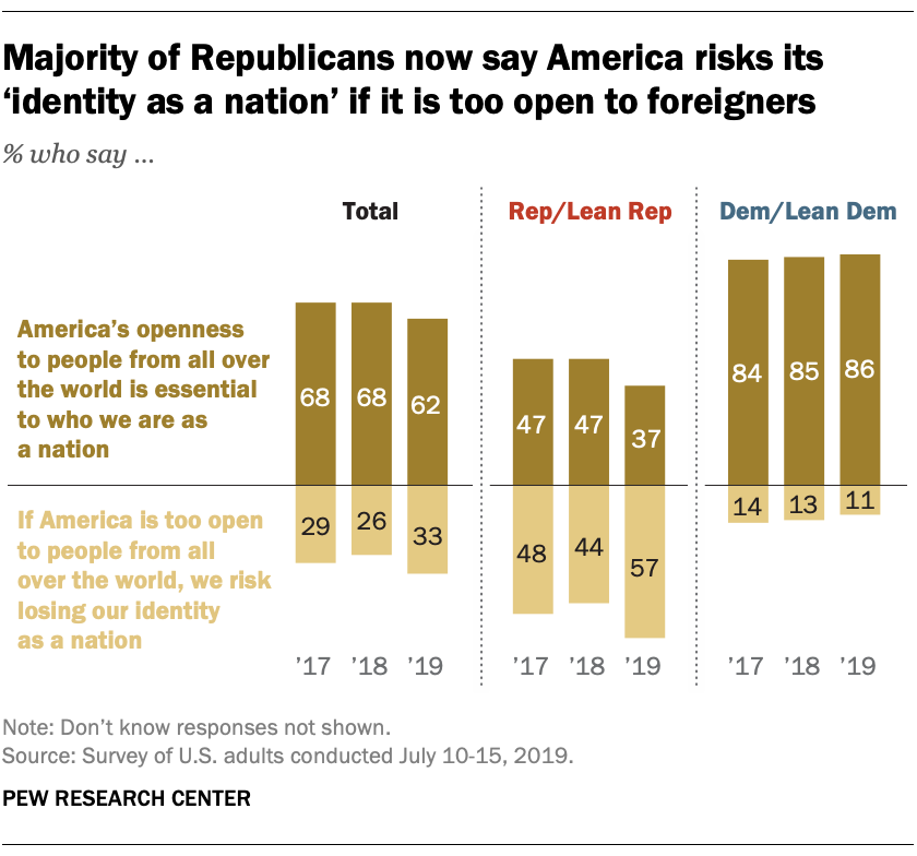 Majority of Republicans now say America risks its 'identity as a nation' if it is too open to foreigners