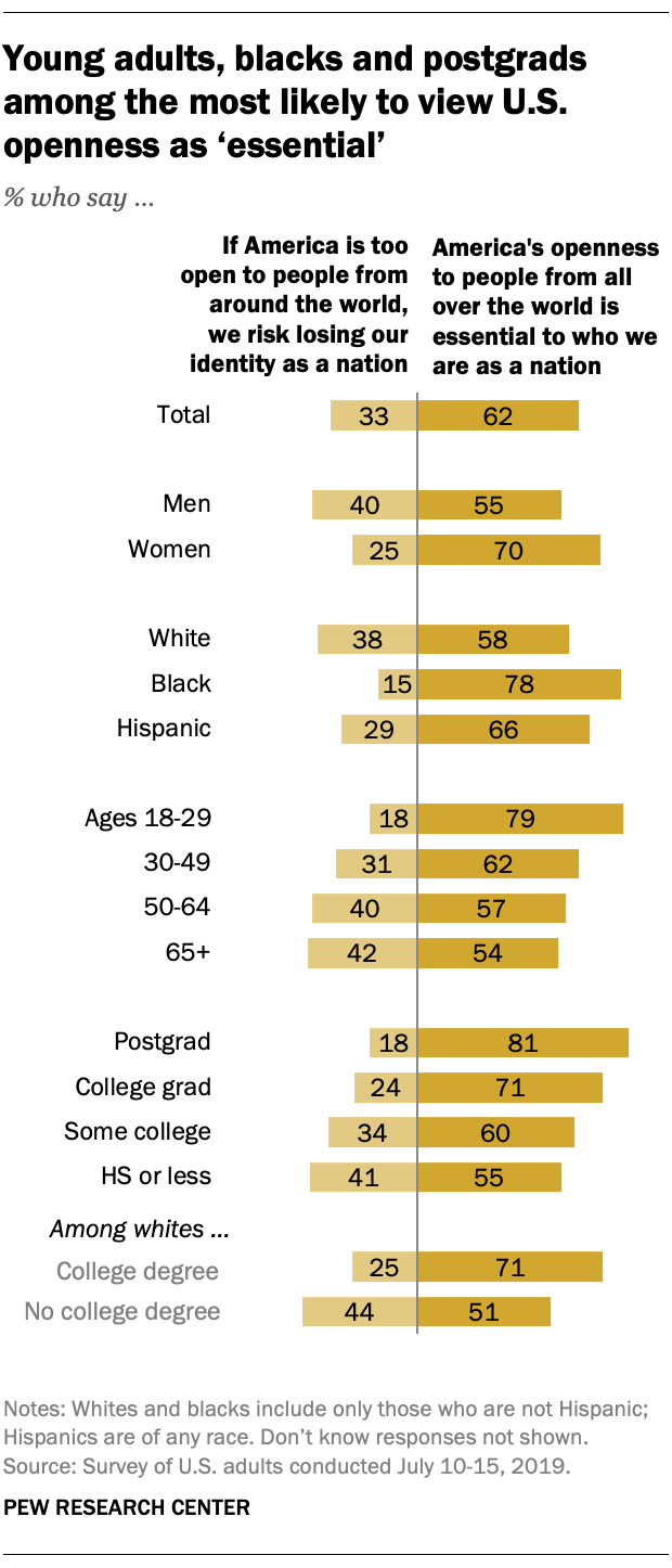 Young adults, blacks and postgrads among the most likely to view U.S. openness as 'essential'