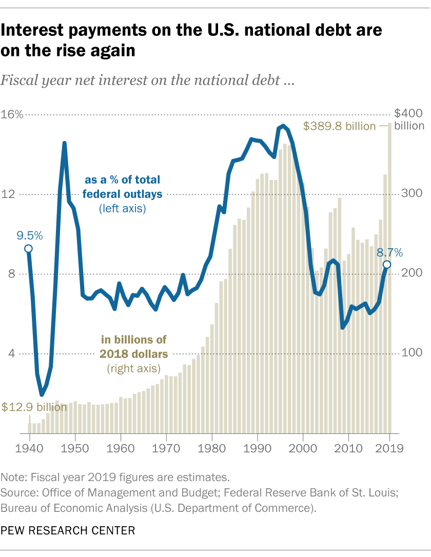 5 facts about the national debt | Pew Research Center
