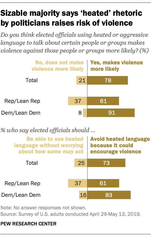 Sizable majority says 'heated' rhetoric by politicians raises risk of violence