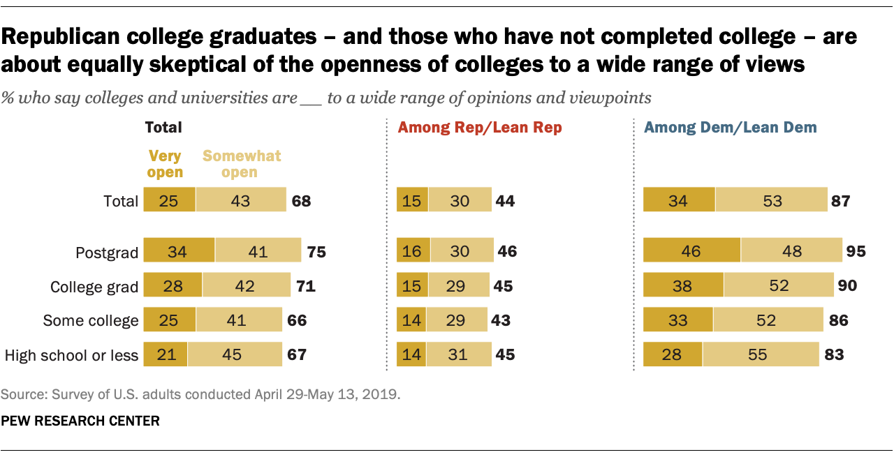 Republican college graduates – and those who have not completed college – are about equally skeptical of the openness of colleges to a wide range of views