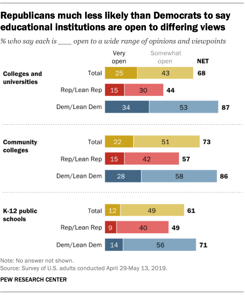 Republicans much less likely than Democrats to say educational institutions are open to differing views