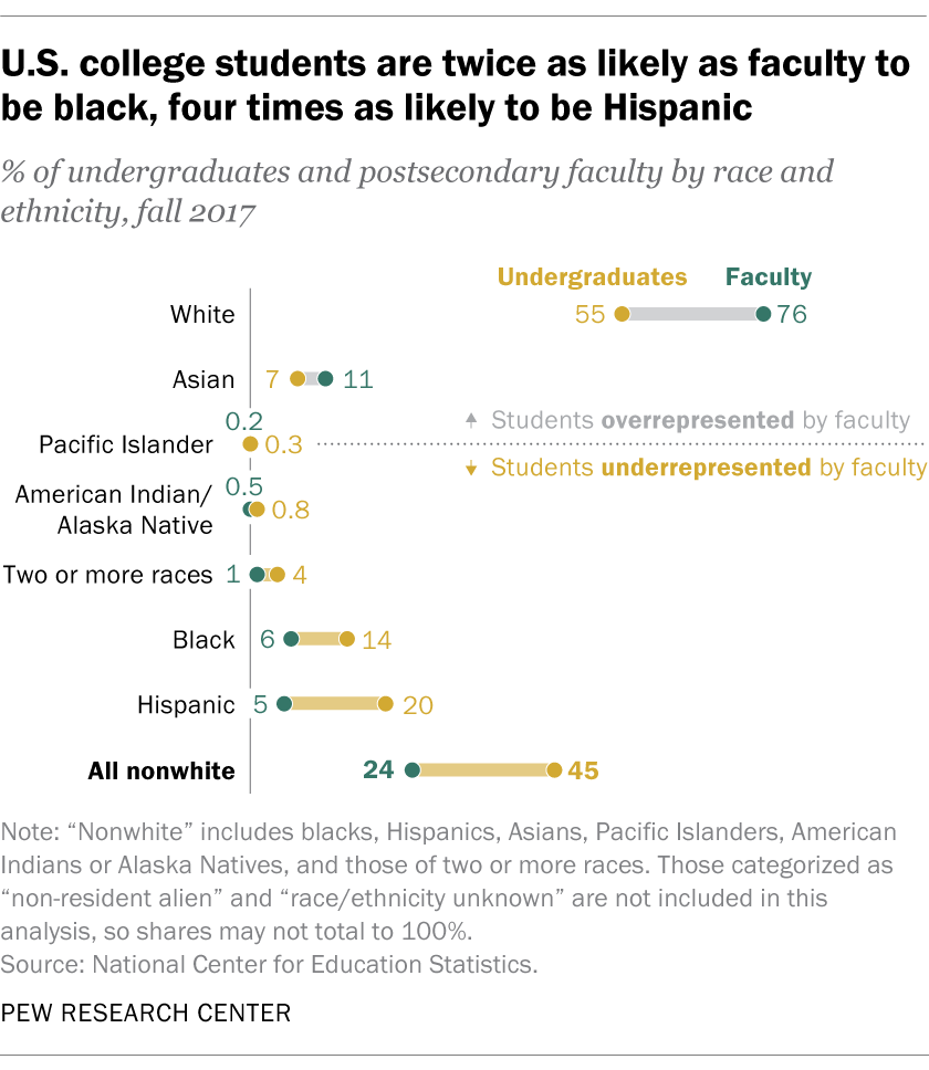 U.S. college students are twice as likely as faculty to be black, four times as likely to be Hispanic