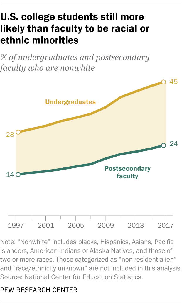 U.S. college students still more likely than faculty to be racial or ethnic minorities