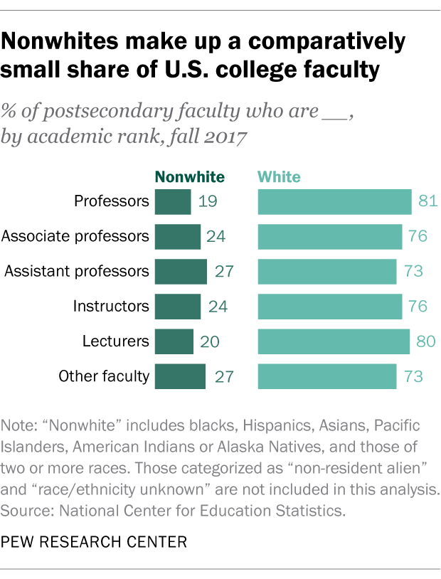 Nonwhites make up a comparatively small share of U.S. college faculty