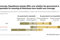 Democrats, Republicans sharply differ over whether the government is responsible for ensuring all Americans have health care coverage