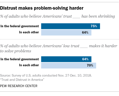 Distrust makes problem-solving harder