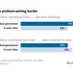 Distrust makes problem-solving harder
