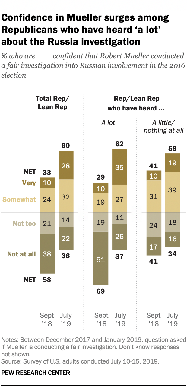 Confidence in Mueller surges among Republicans who have heard 'a lot' about the Russia investigation