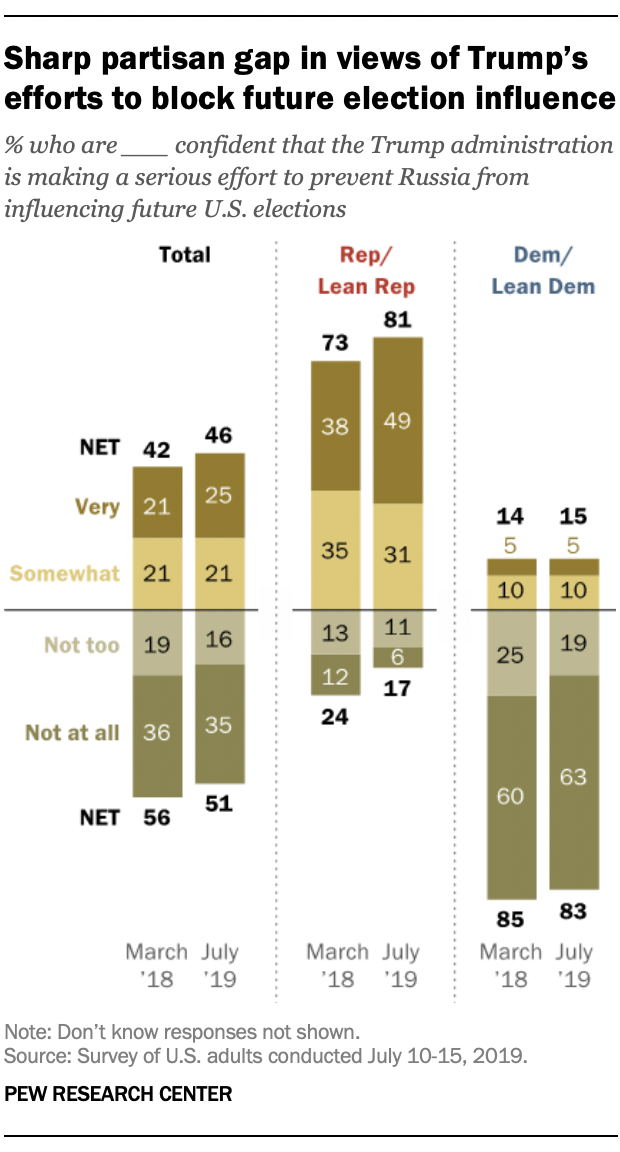 Sharp partisan gap in views of Trump's efforts to block future election influence