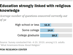 Education strongly linked with religious knowledge