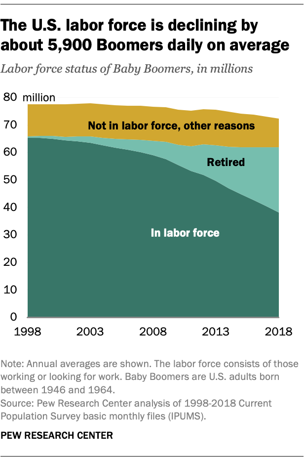 The U.S. labor force is declining by about 5,900 Boomers daily on average