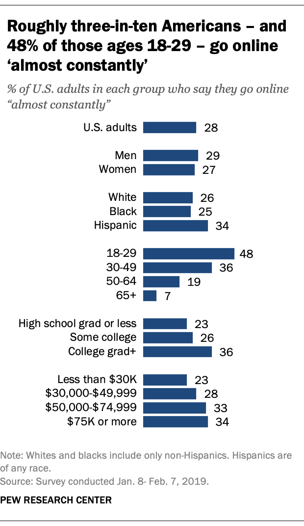 Roughly three-in-ten Americans – and 48% of those ages 18-29 – go online 'almost constantly'