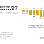 Puerto Rico's population growth rate reached a new low in 2018