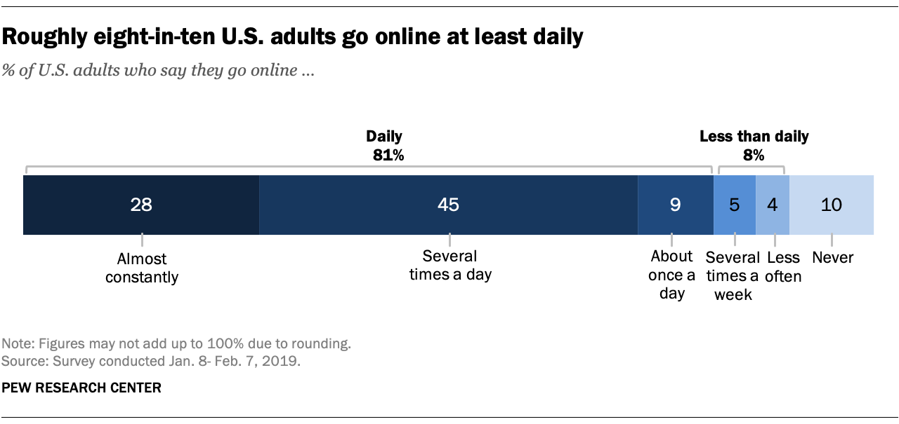 Roughly eight-in-ten U.S. adults go online at least daily