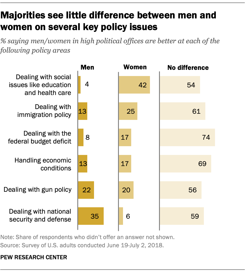 Majorities see little difference between men and women on several key policy issues