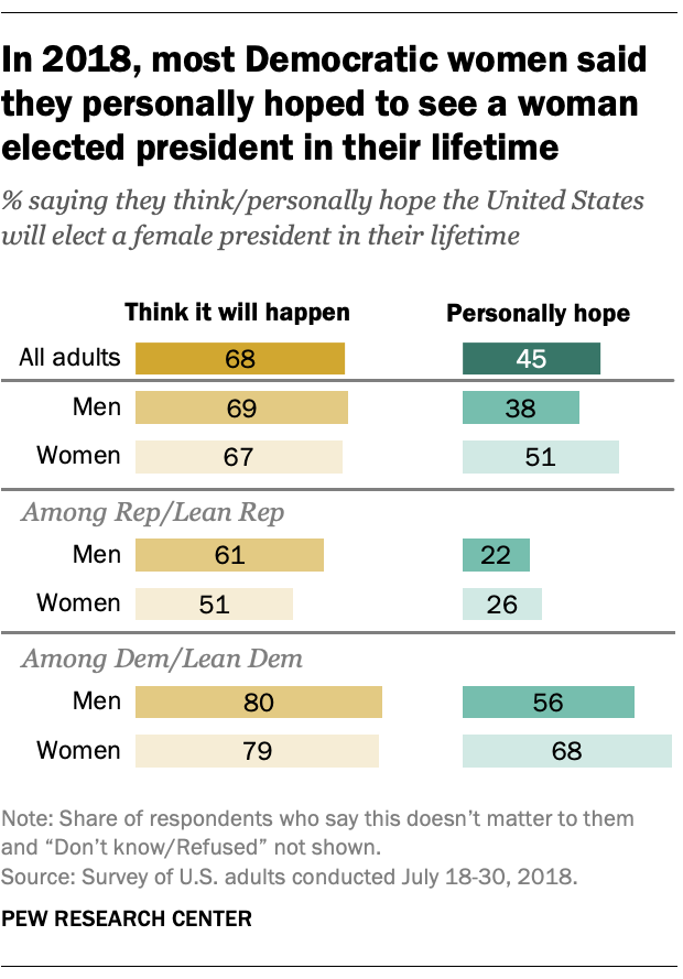 In 2018, most Democratic women said they personally hoped to see a woman elected president in their lifetime