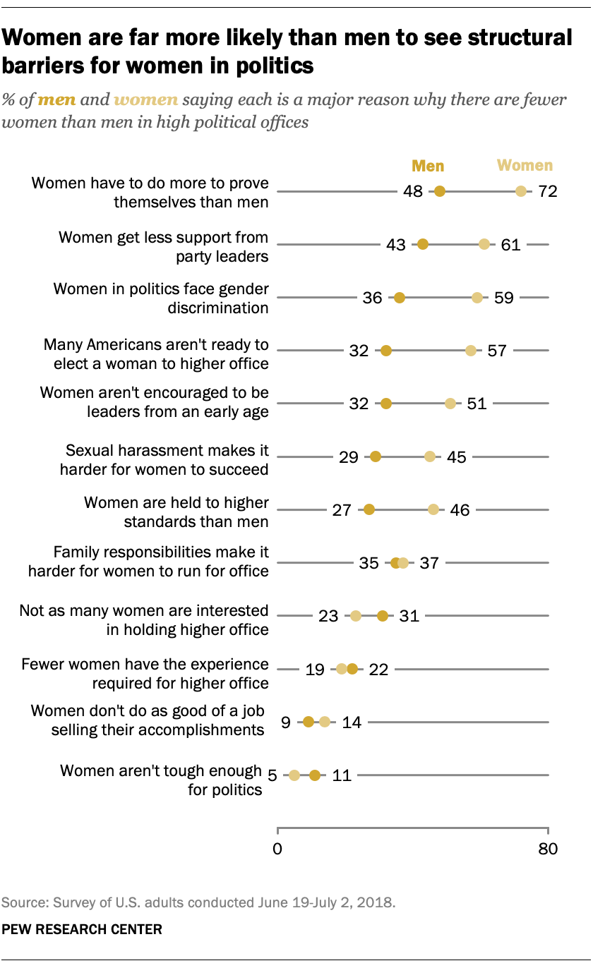 Women are far more likely than men to see structural barriers for women in politics