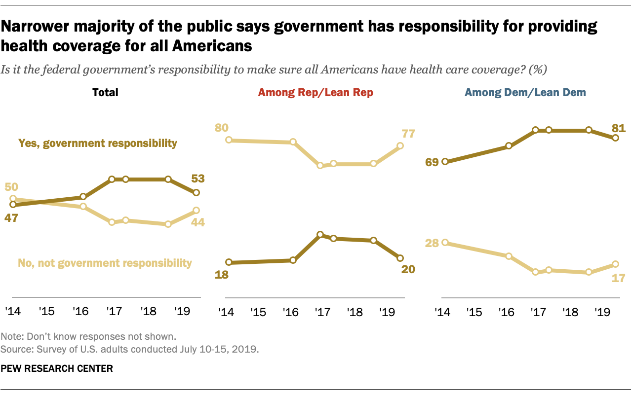 Narrower majority of the public says government has responsibility for providing health coverage for all Americans