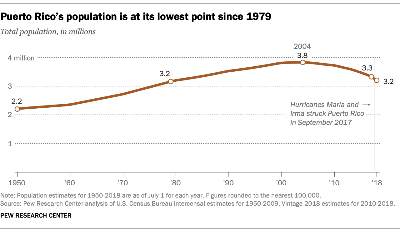 Puerto Rico's population is at its lowest point since 1979