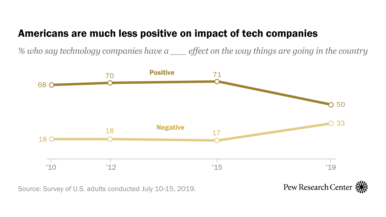 Americans have become much less positive about tech companies' impact on the U.S.