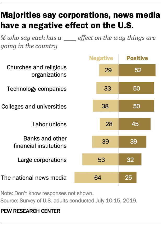 Majorities say corporations, news media have a negative effect on the U.S.