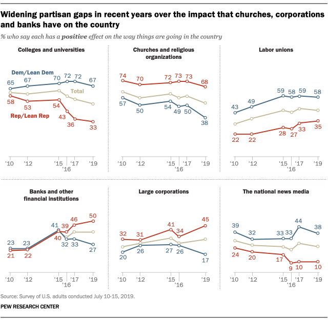 Widening partisan gaps in recent years over the impact that churches, corporations and banks have on the country