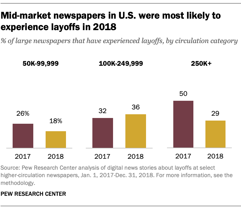 Mid-market newspapers in U.S. were most likely to experience layoffs in 2018
