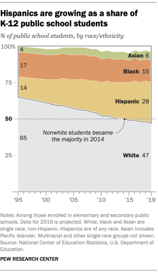 Hispanics are growing as a share of K-12 public school students